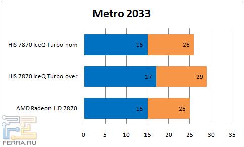���������� ������������ ���������� HIS 7870 IceQ Turbo � Metro 2033