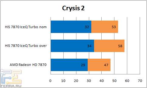 ���������� ������������ ���������� HIS 7870 IceQ Turbo � Crysis 2