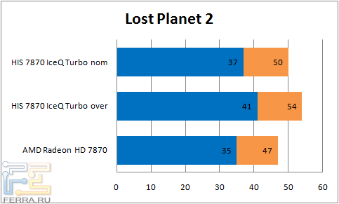 ���������� ������������ ���������� HIS 7870 IceQ Turbo � Lost Planet 2