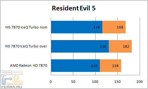 ���������� ������������ ���������� HIS 7870 IceQ Turbo � Resident Evil 5