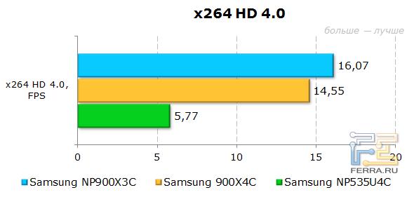 ���������� Samsung 900X3C � x264 HD Benchmark