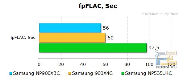 ���������� Samsung 900X3C � fpFLAC