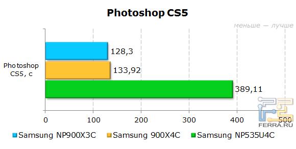 ���������� Samsung 900X4C � Photoshop