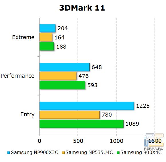 ���������� Samsung 900X3C � 3DMark 11