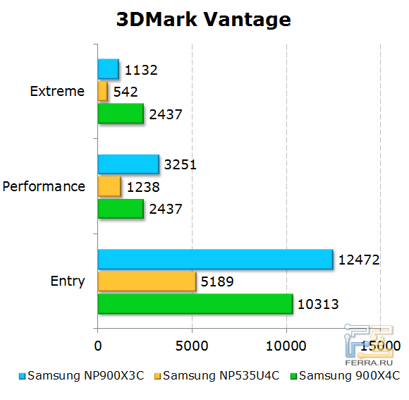 ���������� Samsung 900X3C � 3DMark Vantage