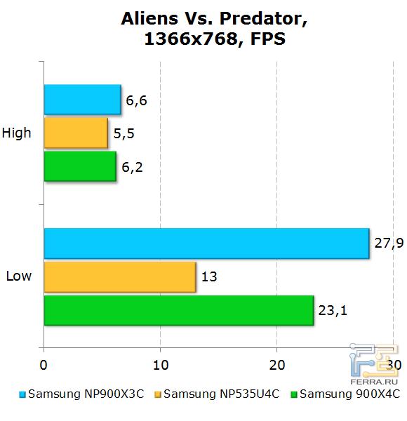 ���������� Samsung 900X3C � Alien vs. Predator