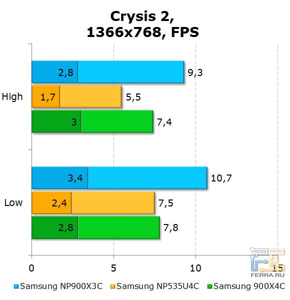 ���������� Samsung 900X3C � Crysis 2