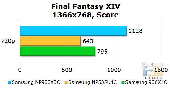 ���������� Samsung 900X3C � Final Fantasy XIV