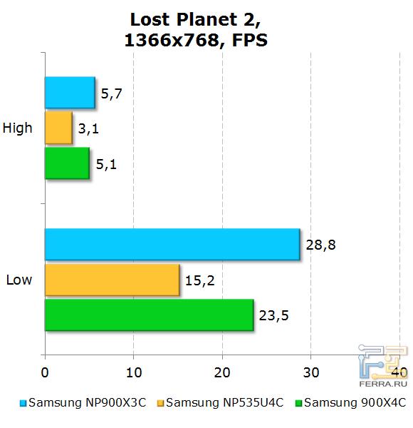���������� Samsung 900X3C � Lost Planet 2