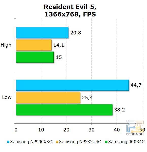 ���������� Samsung 900X3C � Resident Evil 5