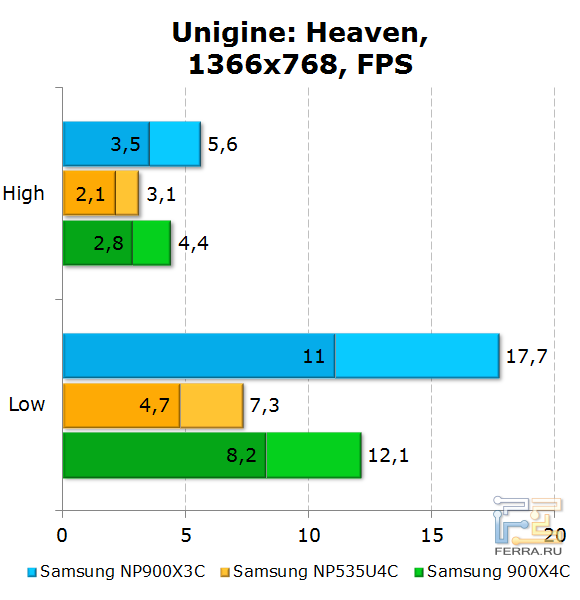 ���������� Samsung 900X3C � Unigine: Heaven