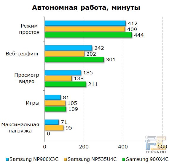 ����� ���������� ������ Samsung 900X3C