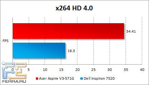 Результаты Acer Aspire V3-571G в x264 HD Benchmark