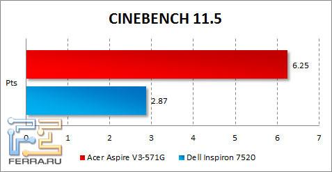 Результаты Acer Aspire V3-571G в CINEBENCH