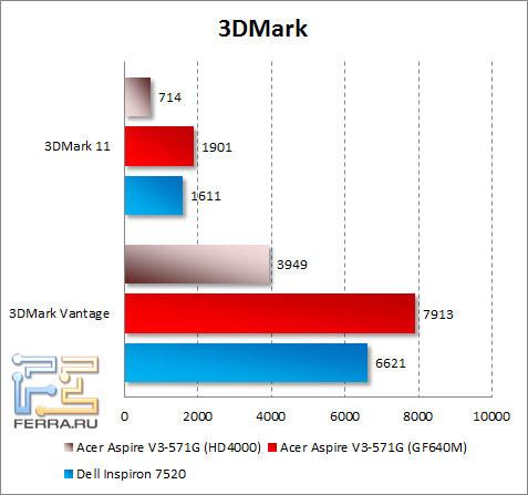 Результаты тестирования Acer Aspire V3-571G в 3DMark