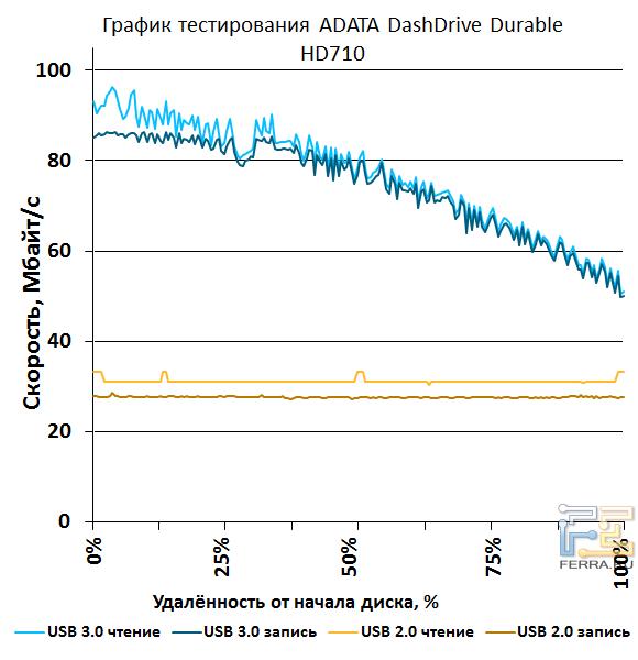 Максимальная скорость чтения на начальных участках, где плотность секторов больше, составила 96,3 Мбайт/с, скорость записи – 86,4 Мбайт/с