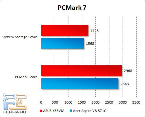 Результаты тестирования ASUS K55VM в PCMark 7