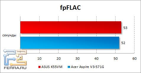Результаты тестирования ASUS K55VM в fpFLAC