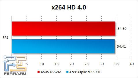 Результаты тестирования ASUS K55VM в x264 HD Benchmark