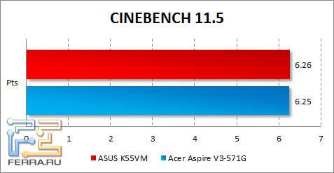 Результаты тестирования ASUS K55VM в CINEBENCH