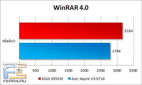 Результаты тестирования ASUS K55VM в WinRAR