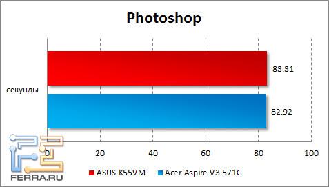 Результаты тестирования ASUS K55VM в Photoshop