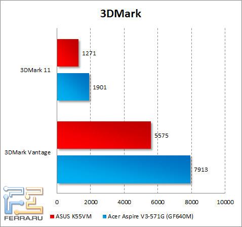 Результаты тестирования ASUS K55VM в 3DMark