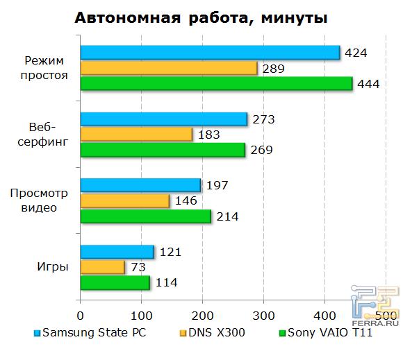 ������������ ������� ���������� ������ Samsung Slate PC