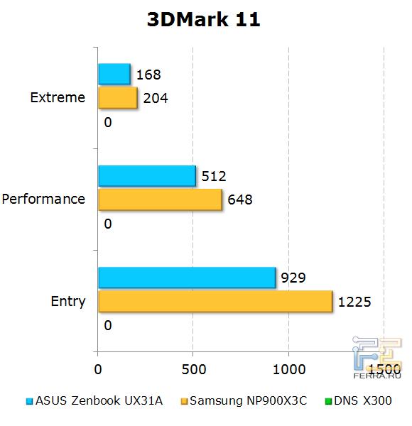 Тестирование ASUS Zenbook Prime