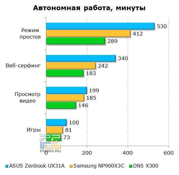 Время автономной работы ASUS Zenbook Prime UX31A