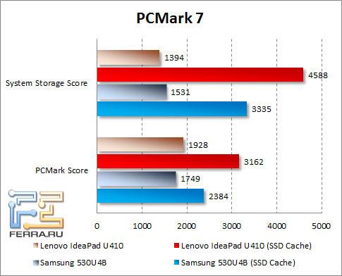 ���������� Lenovo IdeaPad U410 � PCMark 7