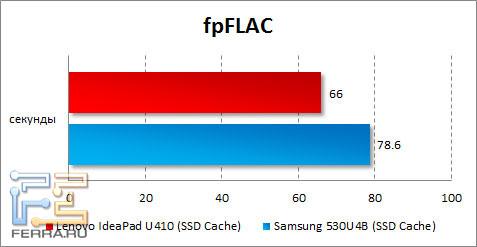 ���������� Lenovo IdeaPad U410 � fpFLAC