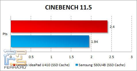 ���������� Lenovo IdeaPad U410 � CINEBENCH