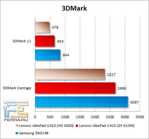 ���������� Lenovo IdeaPad U410 � 3DMark Vantage � 3DMark 11
