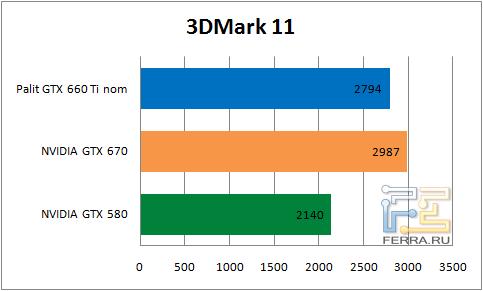 Результаты тестирования видеокарты Palit GTX 660 Ti в 3DMark 11