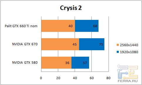 Результаты тестирования видеокарты Palit GTX 660 Ti в Crysis 2