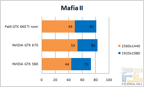 Результаты тестирования видеокарты Palit GTX 660 Ti в Mafia II