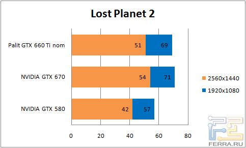 Результаты тестирования видеокарты Palit GTX 660 Ti в Lost Planet 2
