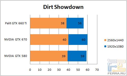 Результаты тестирования видеокарты Palit GTX 660 Ti в Dirt Showdown