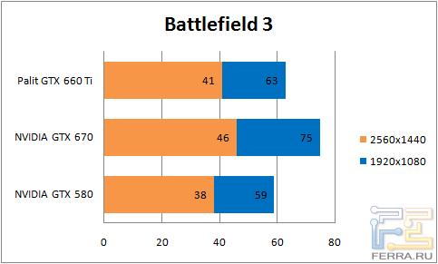 Результаты тестирования видеокарты Palit GTX 660 Ti в Battlefield 3