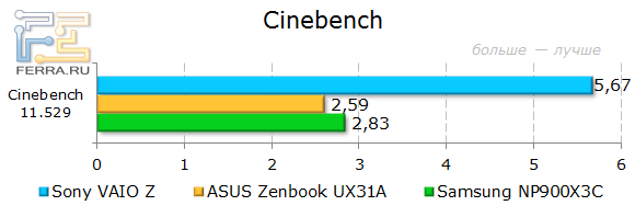 ���������� Sony VAIO Z SVZ1311Z9RXI � Cinebench