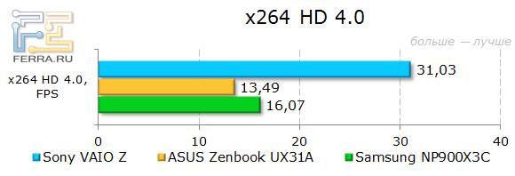 ���������� Sony VAIO Z SVZ1311Z9RXI � x264 HD 4.0
