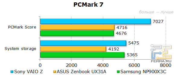 ���������� Sony VAIO Z SVZ1311Z9RXI � PCMark 7