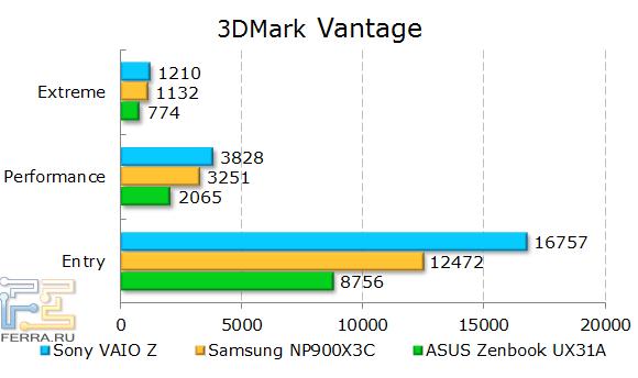 ���������� Sony VAIO Z SVZ1311Z9RXI � 3DMark Vantage