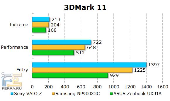 ���������� Sony VAIO Z SVZ1311Z9RXI � 3DMark 11