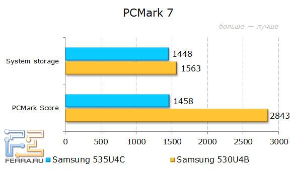 Результаты тестирования Samsung NP535U4C в PCMark 7