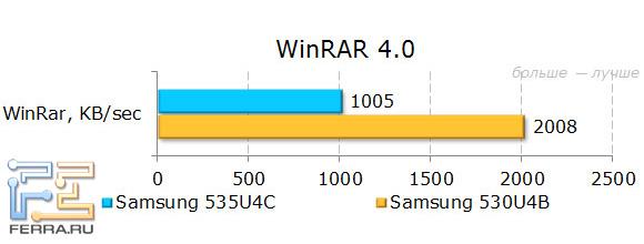 Результаты тестирования Samsung NP535U4C в WinRAR