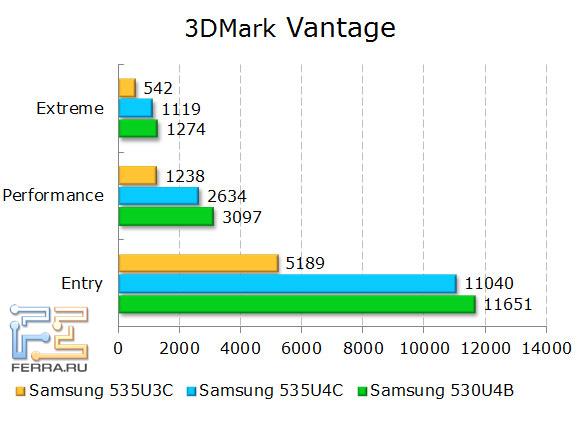 Результаты тестирования Samsung NP535U3C и NP535U4C в 3DMark Vantage