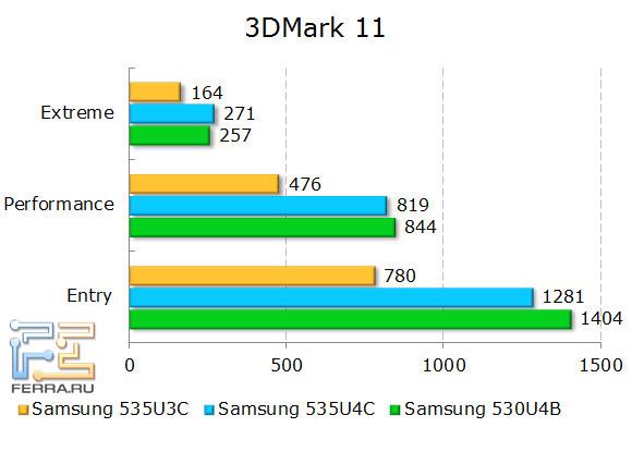 Результаты тестирования Samsung NP535U3C и NP535U4C в 3DMark 11