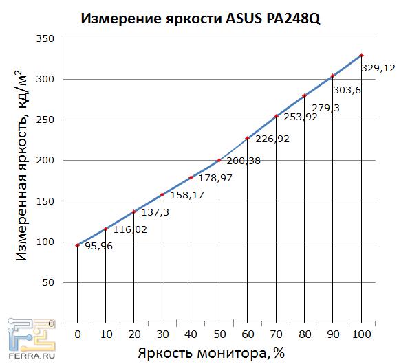 Светимость белого поля ASUS PA248Q